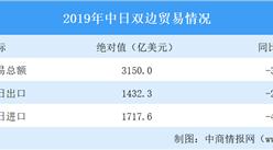2019年中国日本经贸合作概况:贸易总额同比下降3.9%(图)