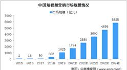 2024中国短视频营销市场规模将达5825亿 四大因素驱动行业发展(图)