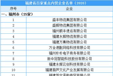 2020年福建省百家重点内贸企业名单公布(附完整名单)