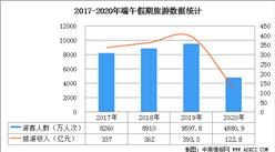 2020年端午假期接待國內游客4880.9萬人次 實現收入122.8 億元(圖)