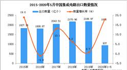 2020年1-5月中国集成电路出口量为937亿个 同比增长18%