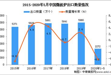 2020年1-5月中国微波炉出口量为2272万个 同比下降6.2%