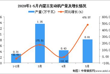 2020年5月内蒙古发动机产量及增长情况分析