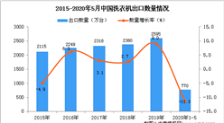 2020年1-5月中国洗衣机出口量为770万台 同比下降11.3%