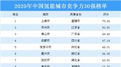 2020年中国氢能城市竞争力30强排行榜