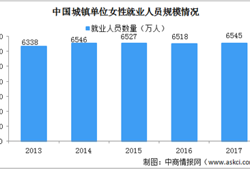 """曾推动""""男女同工同酬""""的申纪兰逝世 中国女性就业大数据分析(图)"""