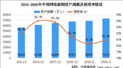 2020年網絡新聞行業用戶規模情況分析:網絡新聞用戶規模達7.31億(圖)
