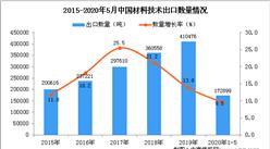 2020年1-5月中国材料技术出口量同比增长9.5%