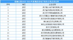 湖北省2020-2021年度電子商務示范企業擬入選名單出爐:共70家企業