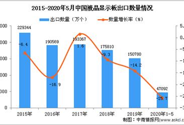 2020年1-5月中国液晶显示板出口量为47092万个 同比下降25.7%