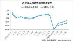 2020年1-5月西安房地产市场运行情况:商品房销售降幅持续收窄 库存继续减少(图)