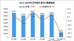 2020年1-5月中国手表出口量为14015万只 同比下降42.4%