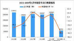 2020年1-5月中国货车出口量58763辆 同比下降39.2%