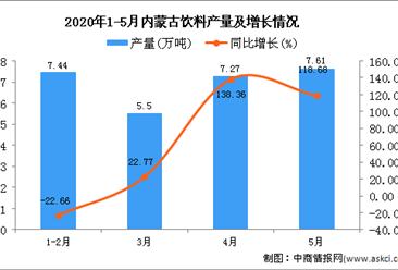 2020年5月内蒙古饮料产量为27.83万吨 同比增长34.7%