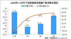 2020年1-5月辽宁省机制纸及纸板产量同比增长29.41%