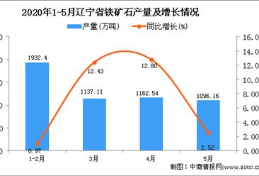 2020年1-5月辽宁省铁矿石产量为5330.67万吨 同比增长6.36%
