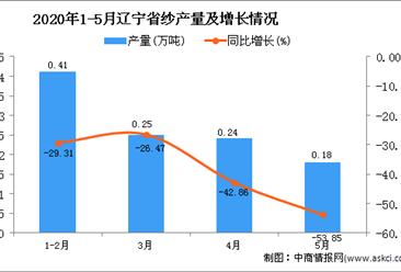 2020年1-5月辽宁省纱产量为1.09万吨 同比下降36.63%