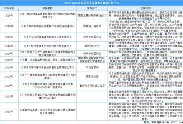 2020年中国冷链物流行业重点政策汇总一览(表)