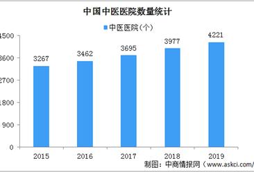 2019年全国中医医院4221个 床位数93.26万张(图)