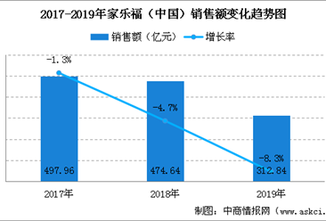 2019年中国连锁百强:家乐福(中国)销售规模及门店情况分析(图)