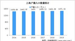 李佳琦作为特殊人才落户上海 2019年上海户籍人口1471.16万(附上海人才政策)