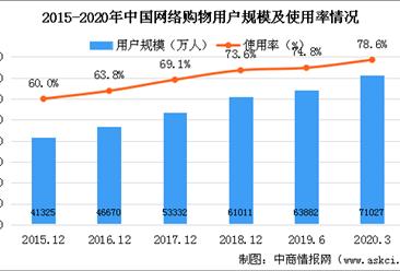 2020年网路购物行业用户规模情况分析:网络购物用户规模达7.1亿