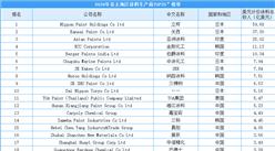 2020年亚太涂料制造商25强排行榜:立邦第一  11家中国企业上榜(附榜单)