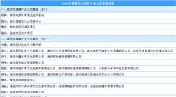 2020年度潍坊市体育产业示范基地名单出炉(附完整名单)
