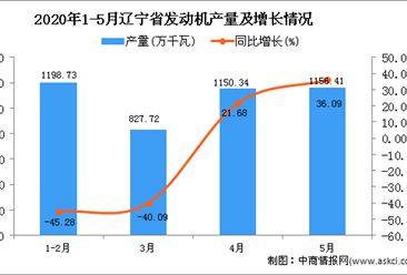 2020年1-5月辽宁省发动机产量为4333.2万千瓦 同比下降19.26%