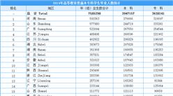 2019年全国各省市普通本专科毕业人数分布情况:河南毕业生人数全国第一