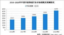 2020年我国冷链物流市场规模将超4000亿元   冷链运输占比达4成(图)