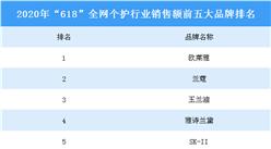 """2020年""""618""""全网个护行业销售额前五品牌榜单:欧莱雅位居榜首"""