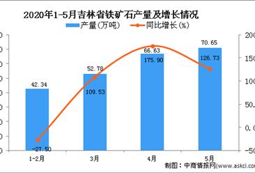 2020年5月吉林省铁矿石产量及增长情况分析
