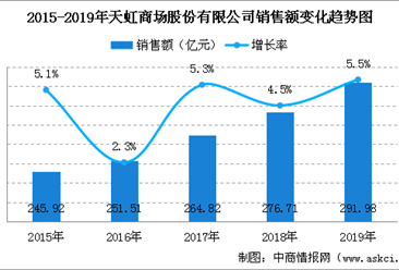 2019年中国连锁百强:天虹股份销售规模及门店情况分析(图)