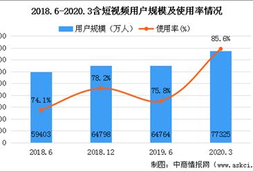 受新冠疫情影响短视频用户规模快速增长  短视频用户规模达7.73亿