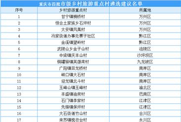重庆市首批市级乡村旅游重点村遴选建议名单出炉:50个村入选(附名单)