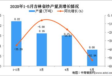 2020年5月吉林省纱产量及增长情况分析