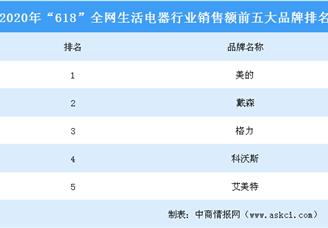 """2020年""""618""""全网生活电器行业品牌销售额排行榜(TOP5)"""