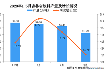 2020年1-5月吉林省饮料产量同比下降14.15%