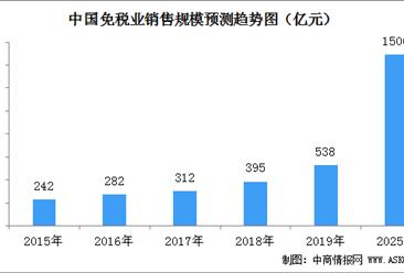 中国免税业市场规模及竞争格局分析:2025年国内免税空间突破1500亿元
