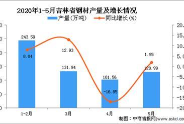 2020年1-5月吉林省钢材产量为604.69万吨,同比增长3.14%