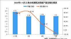 2020年1-5月上海市机制纸产量为14.94万吨 同比下降23.97%