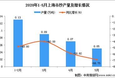 2020年5月上海市纱产量及增长情况分析