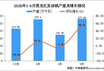 2020年1-5月黑龙江发动机产量同比增长0.6%