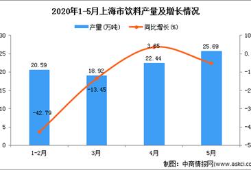 2020年5月上海市饮料产量及增长情况分析