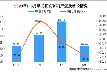 2020年5月黑龙江铁矿石产量为87.15万吨 同比下降20.8%
