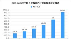2020年中国集成电路行业发展存在问题及市场规模预测