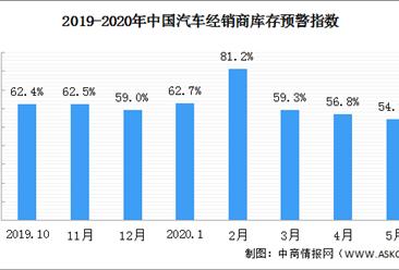 消费淡季将至 2020年6月汽车经销商库存预警指数56.8%