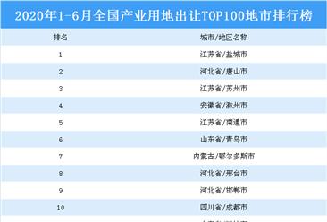 产业地产投资情报:2020上半年全国产业用地出让top100地市排名(产业篇)