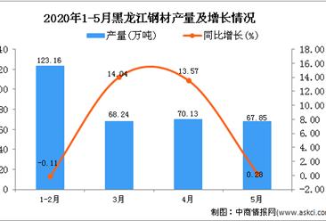 2020年5月黑龙江钢材产量及增长情况分析